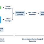 Figure 3: Zero carbon ammonia production chain