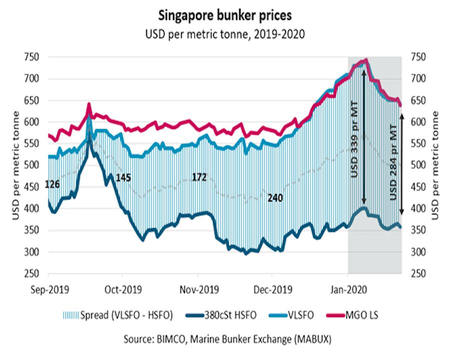 BIMCO: Low-sulphur fuel oil prices drop USD 99 per MT in Singapore