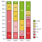 Figure 3 with critical parameters coloured in red, less critical in yellow and least critical in green. Critical VLSFO parameters like sulphur, TSP, ALSI and flash point jointly share around 60% of all VLSFO off-specs, compared with around 20% for HSFO.
