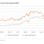 NW Europe spot marine fuel spreads (US$/t)