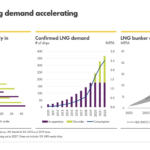 LNG Bunkering Demand Accelerating
