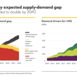 LNG demand estimated to double by 2040