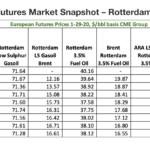Futures Market Snapshot – Rotterdam