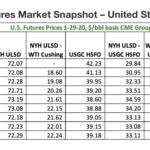 Futures Market Snapshot – United States