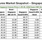 Futures Market Snapshot – Singapore