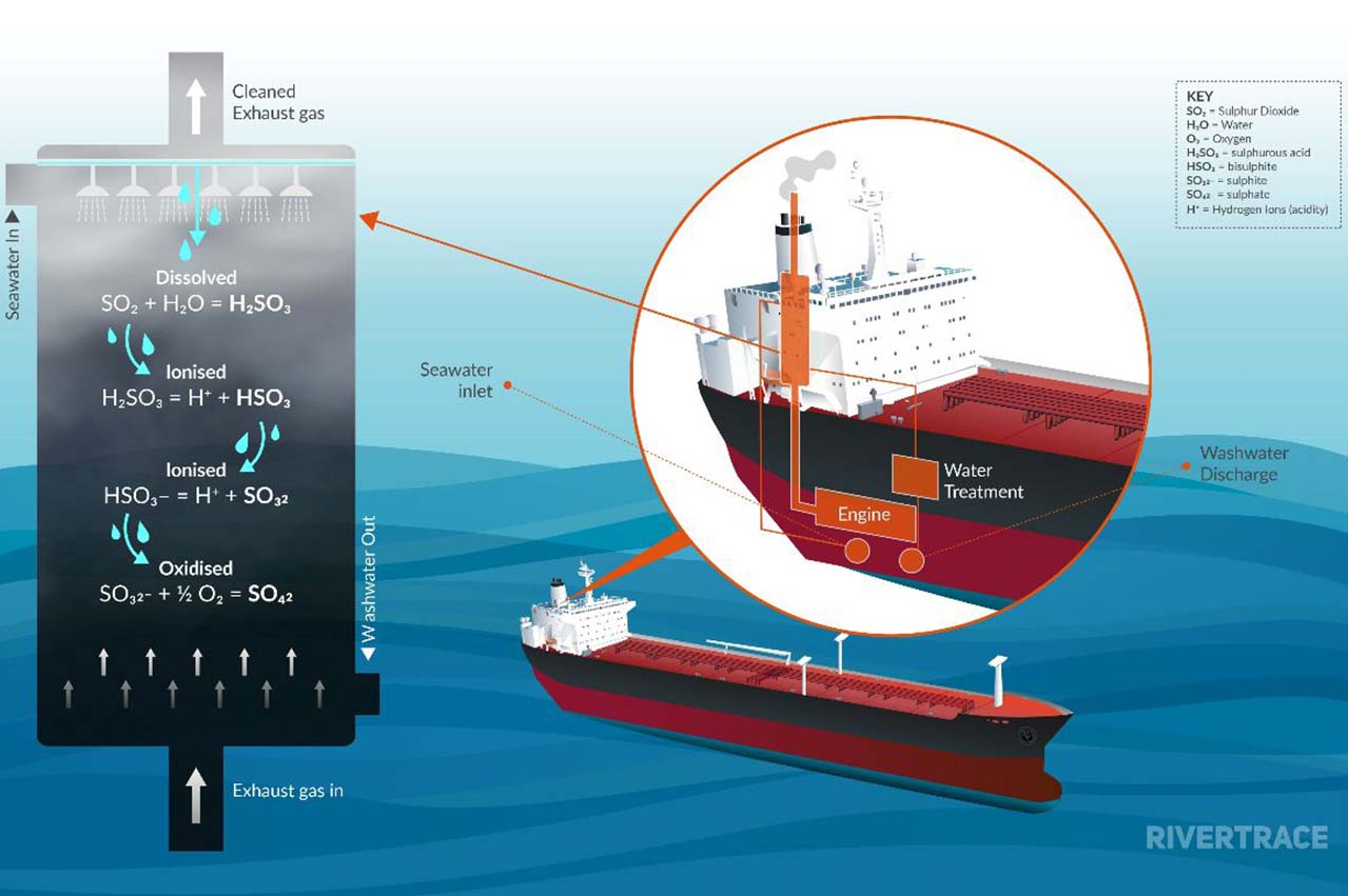 Rivertrace publishes paper on scrubber tech and washwater monitoring