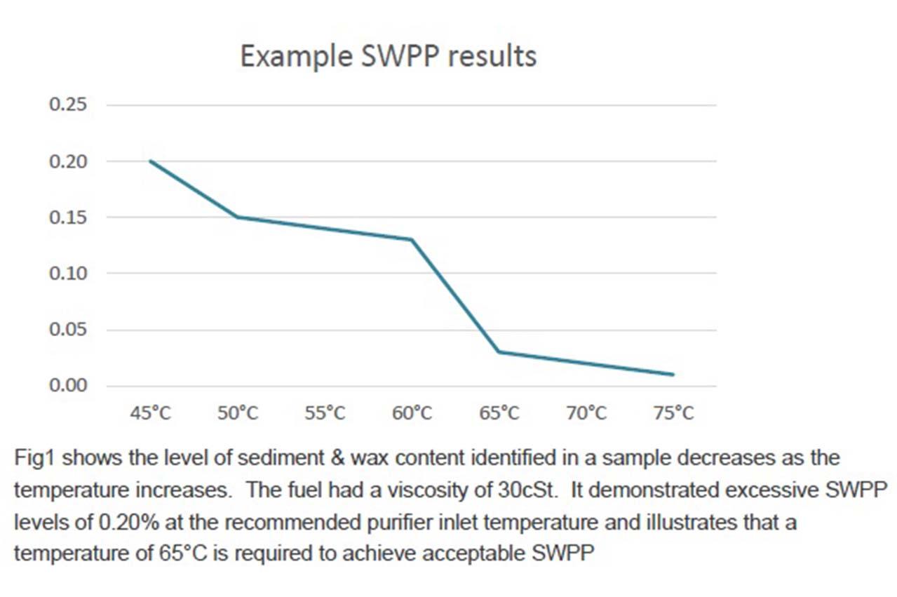 FOBAS introduces Sediments & Wax Precipitation Point test for VLSFO