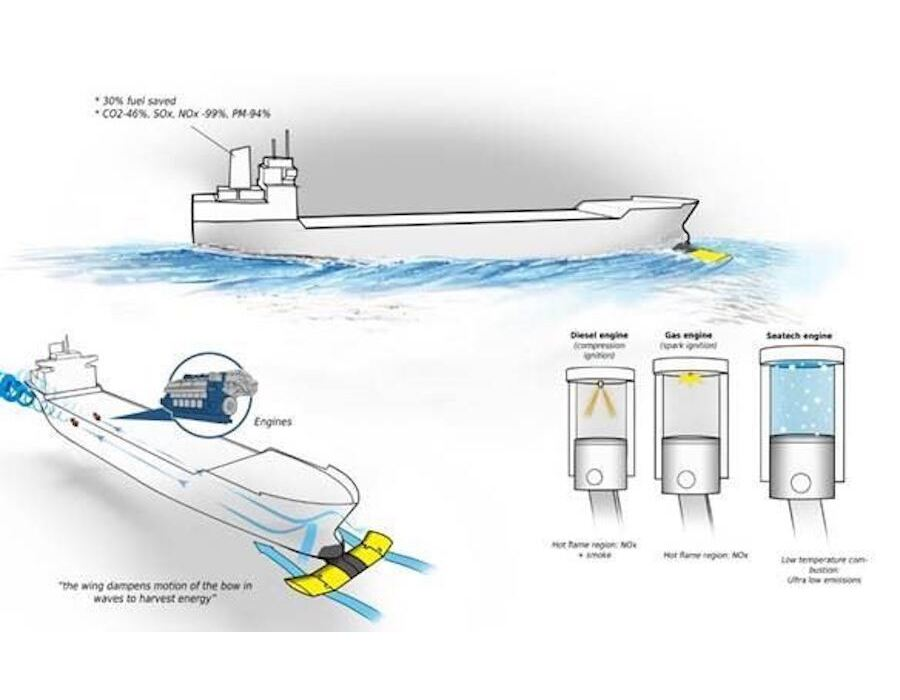 EU funding boosts vessel fuel efficiency mission of SeaTech consortium