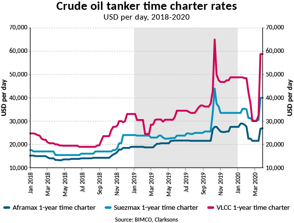 BIMCO: As oil prices plummet, crude oil tanker time charter rates skyrocket