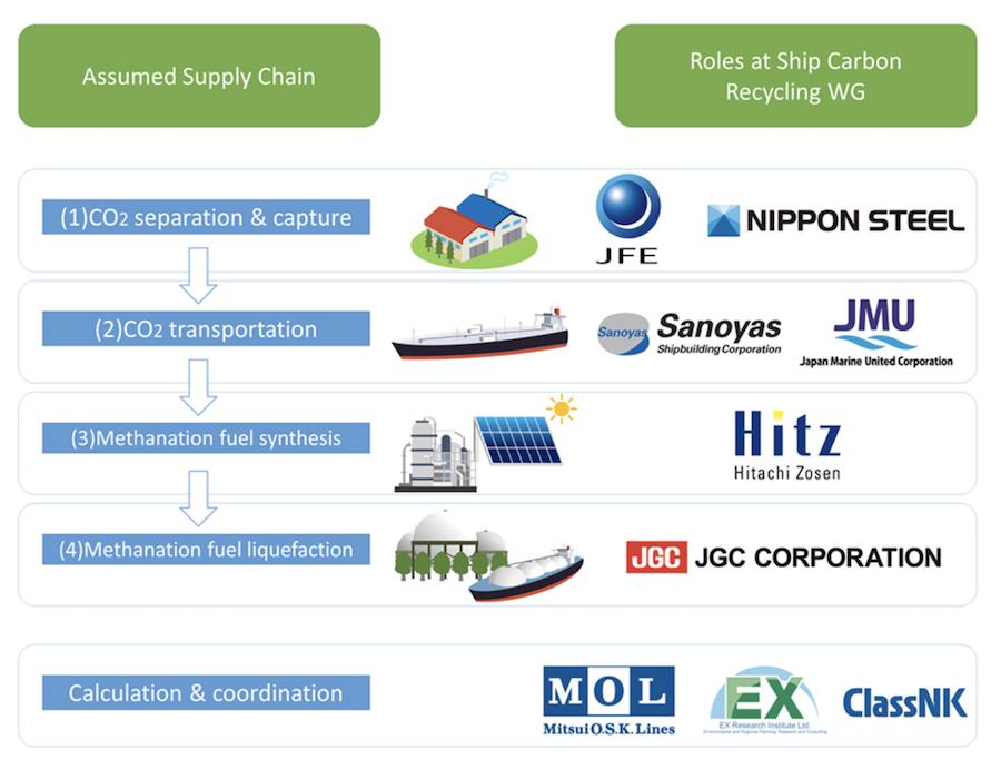 Japanese consortium to explore methanation tech for zero-emission bunker fuels