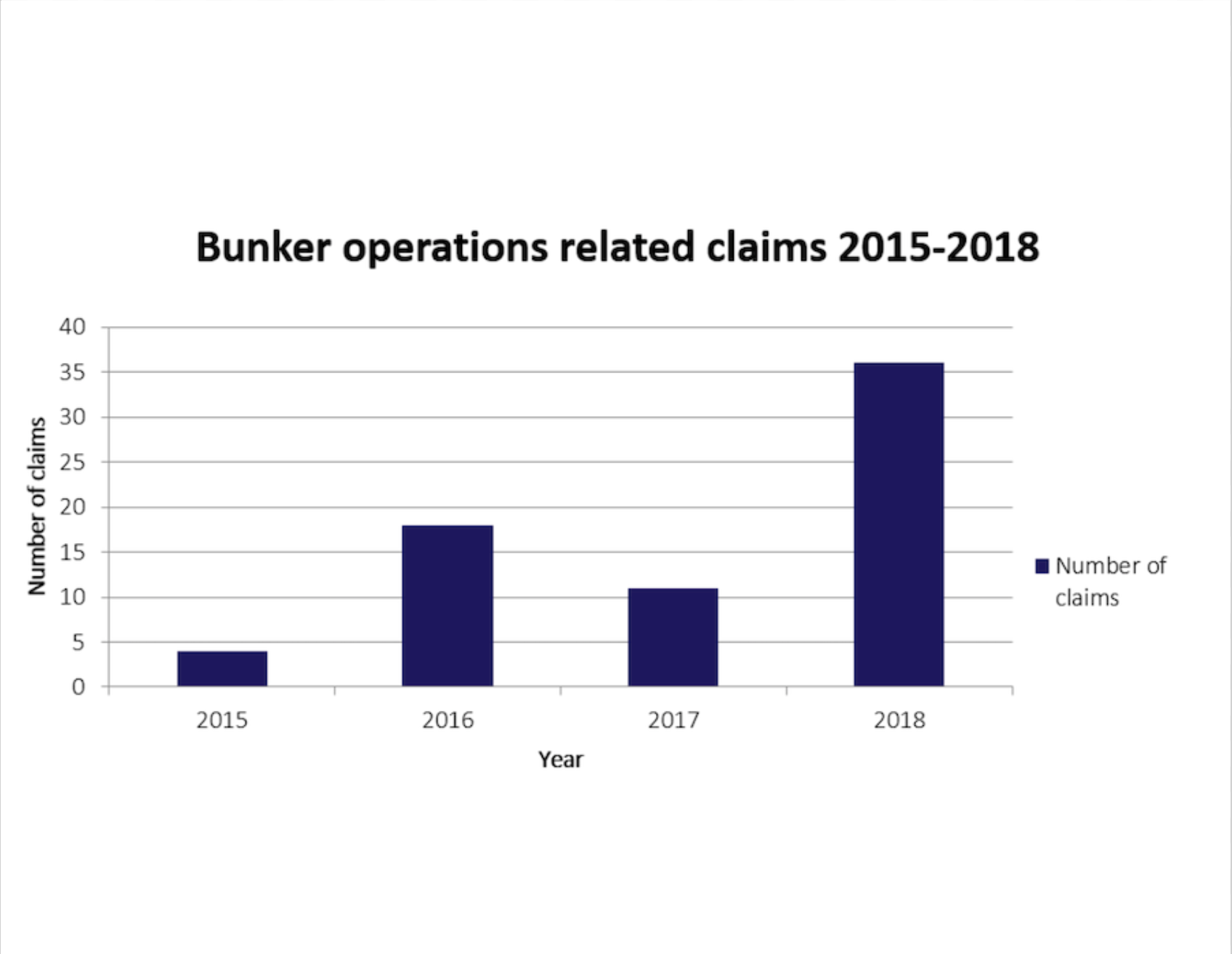 The Shipowners' Club publishes bunker operations risk assessment form