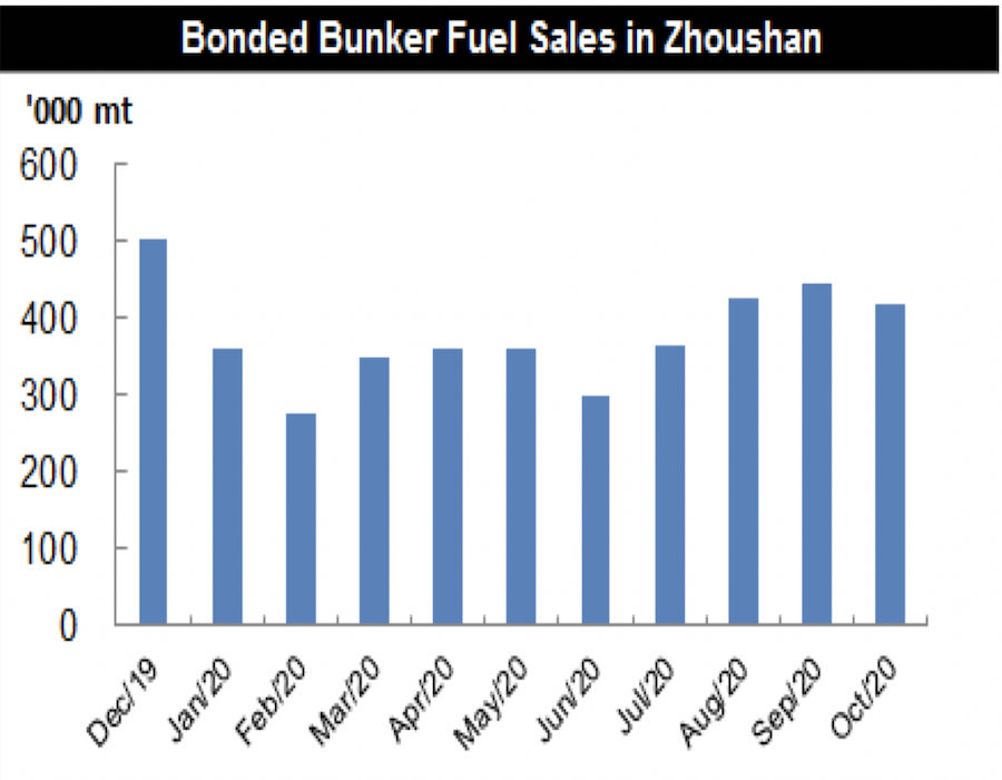 JLC China Bunker Market Monthly Report (October, 2020)
