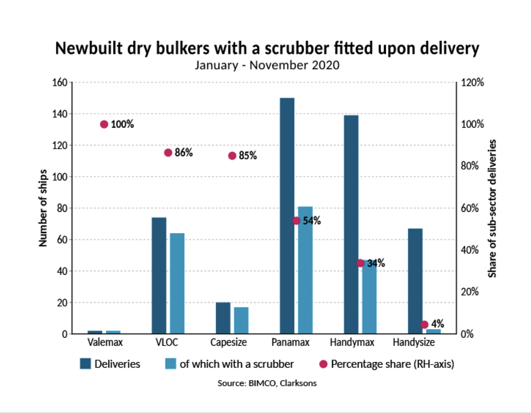 BIMCO: 47% of all newbuilt dry bulkers delivered in 2020 fitted with scrubber