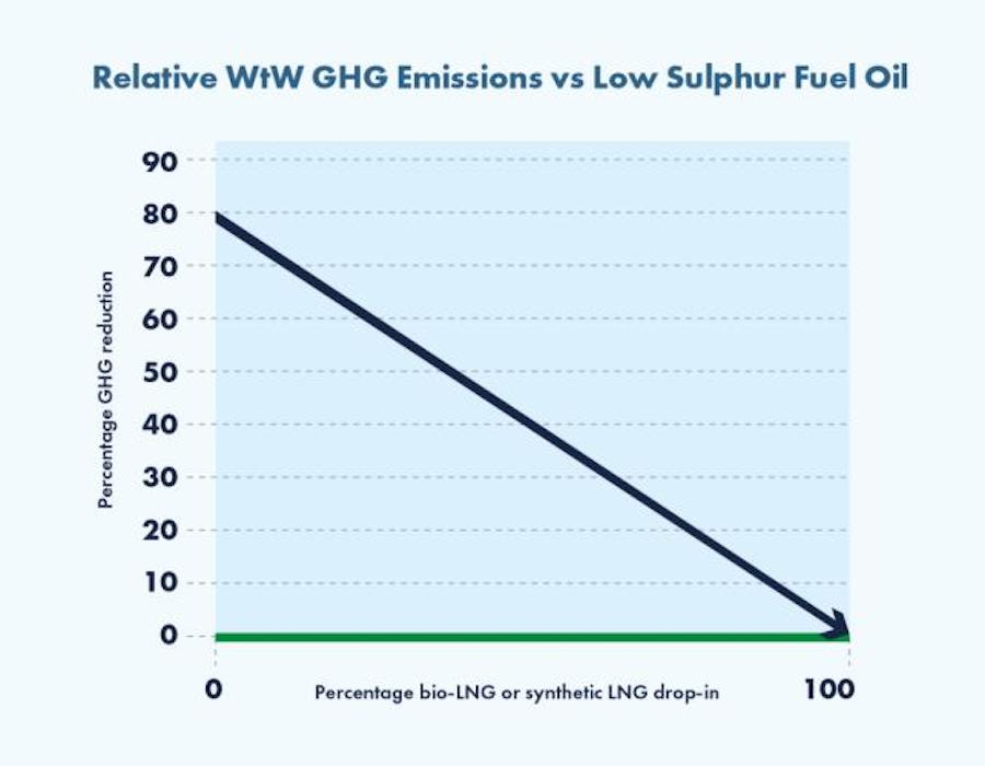 SEA-LNG 2021 Outlook: LNG transitions from niche to mainstream marine fuel