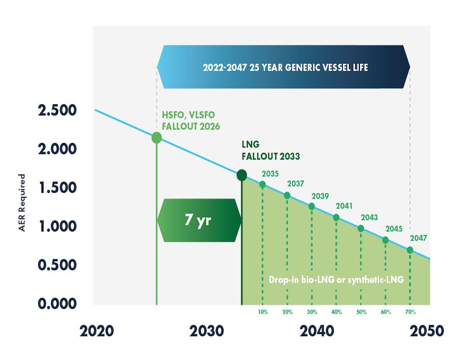 Sea-LNG: Bio-LNG drop-in bunker fuels extend GHG compliance for green finance loans