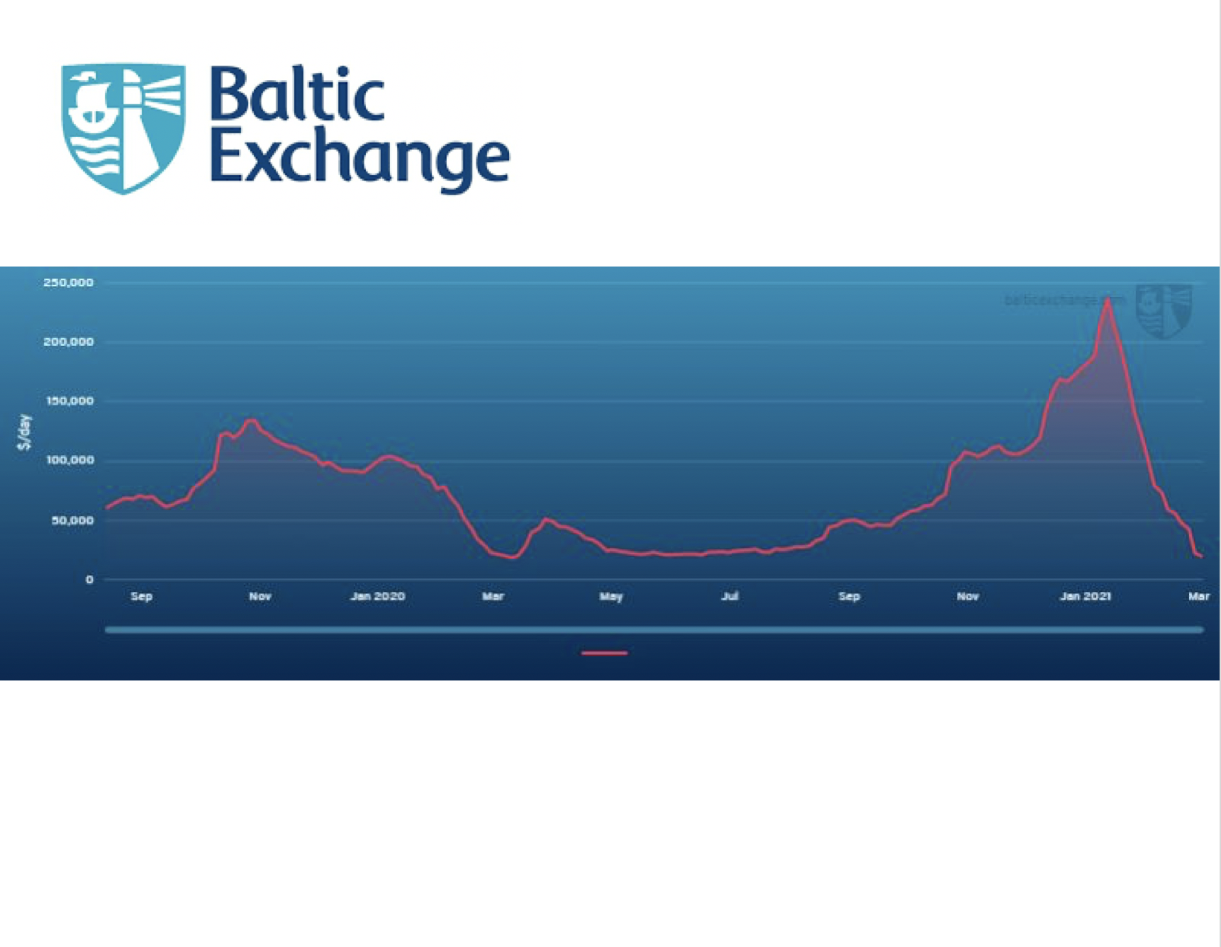 Baltic exchange announces new set of independent indices for LNG-powered vessels