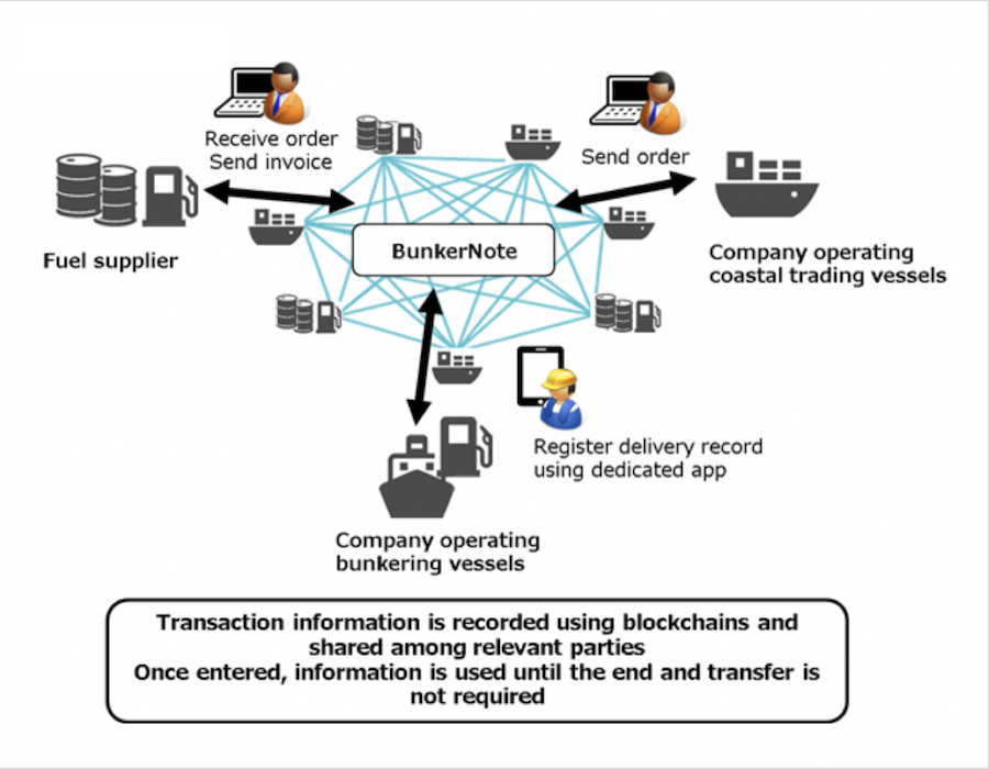 Toyota Tsusho Corp launches 'BunkerNote', a blockchain bunker management service