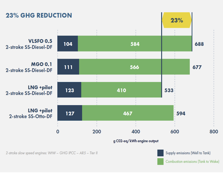 SEA-LNG: Independent study confirms LNG reduces shipping GHG emissions by 23%