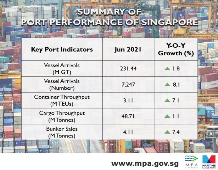 Singapore: Bunker sales volume rose 7.3% in June on year, show MPA port data