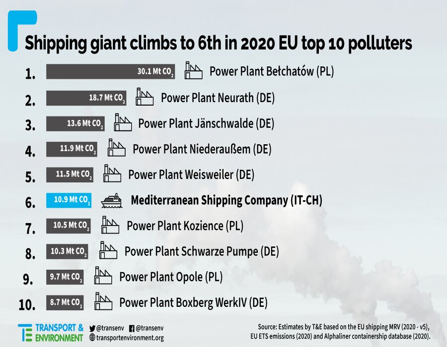 Mediterranean Shipping Company climbs ranking of Europe's top climate polluters
