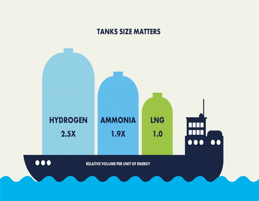 SEA-LNG: Understanding energy density of future marine fuels a key to decarbonisation choice
