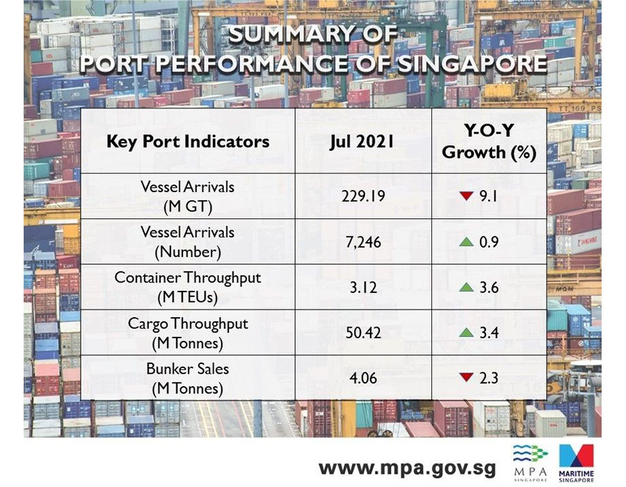 Singapore: Bunker fuel sales volume down 2.3% on year in July, show MPA data