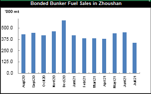 JLC China Bunker Market Monthly Report (July 2021)