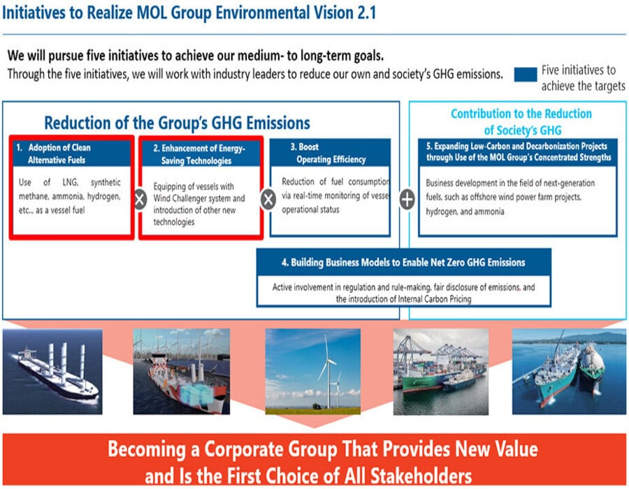 Mitsui O.S.K. Lines and Tata Steel explore project on GHG emissions reduction technologies