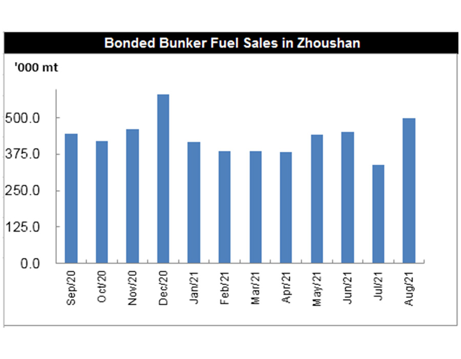 JLC China Bunker Market Monthly Report (August 2021)