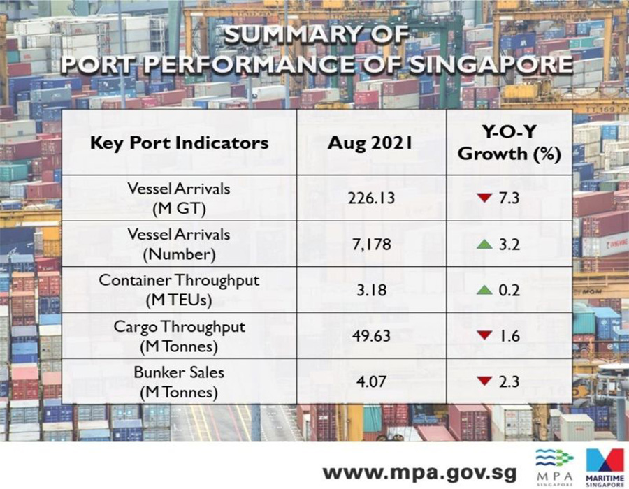 Singapore: Bunker sales volume down 2.3% on year in August, show MPA data