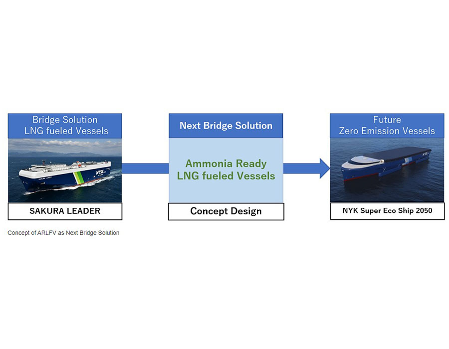 NYK to introduce concept design of 'Ammonia-fuel Ready LNG-Fuelled Vessel'